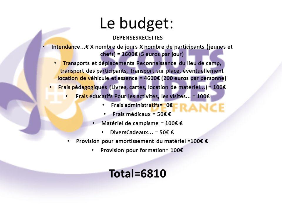Le budget: DEPENSESRECETTES Intendance... X nombre de jours X nombre de participants (jeunes et chefs) = 1600 (5 euros par jour) Transports et déplace