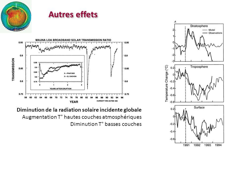 Diminution de la radiation solaire incidente globale Augmentation T° hautes couches atmosphériques Diminution T° basses couches