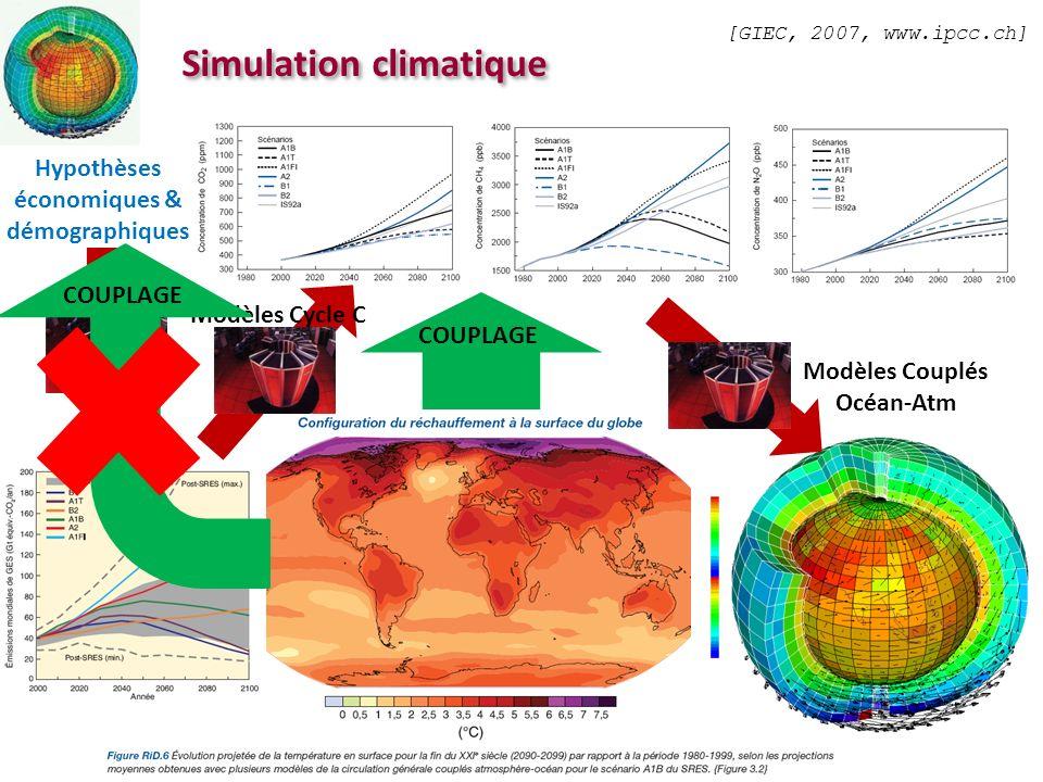 PREVISIONS DES V. E. Simulation climatique Hypothèses économiques & démographiques [GIEC, 2007, www.ipcc.ch] Modèles Couplés Océan-Atm Modèles Cycle C