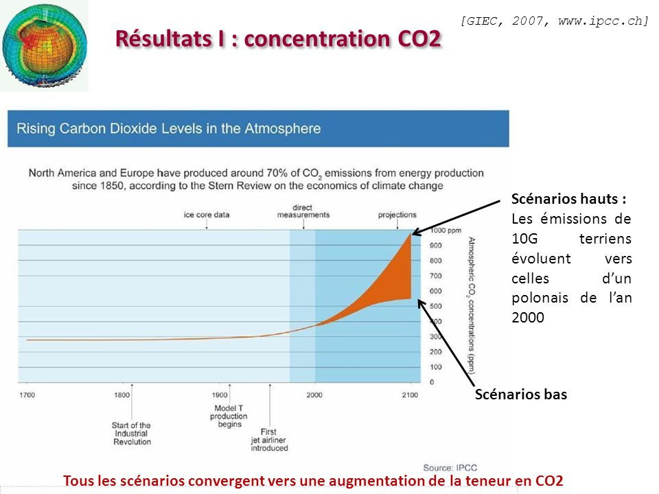 Résultats I : concentration CO2 [GIEC, 2007, www.ipcc.ch] Scénarios bas Scénarios hauts : Les émissions de 10G terriens évoluent vers celles dun polon