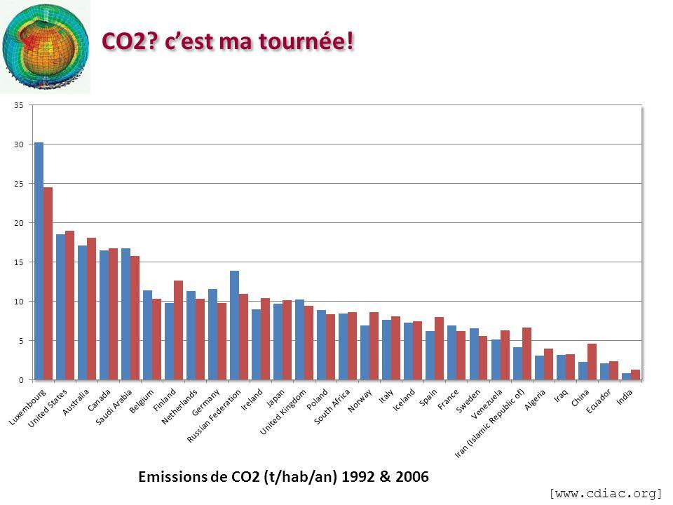 CO2? cest ma tournée! Emissions de CO2 (t/hab/an) 1992 & 2006 [www.cdiac.org]