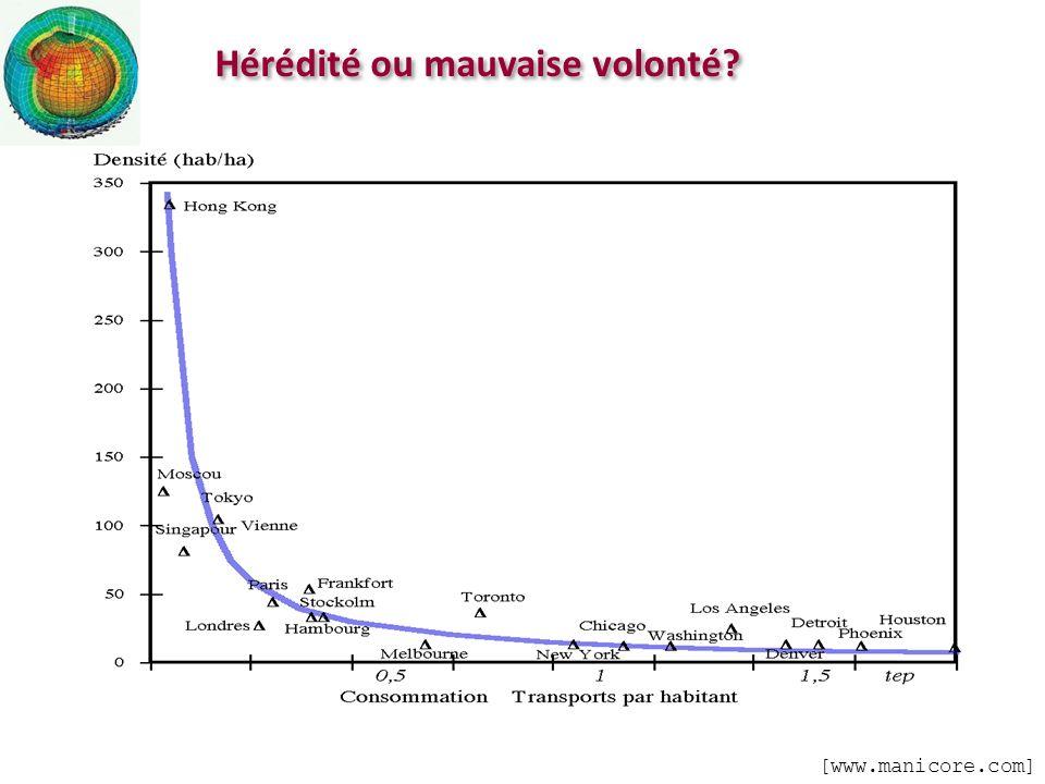 Hérédité ou mauvaise volonté? [www.manicore.com]