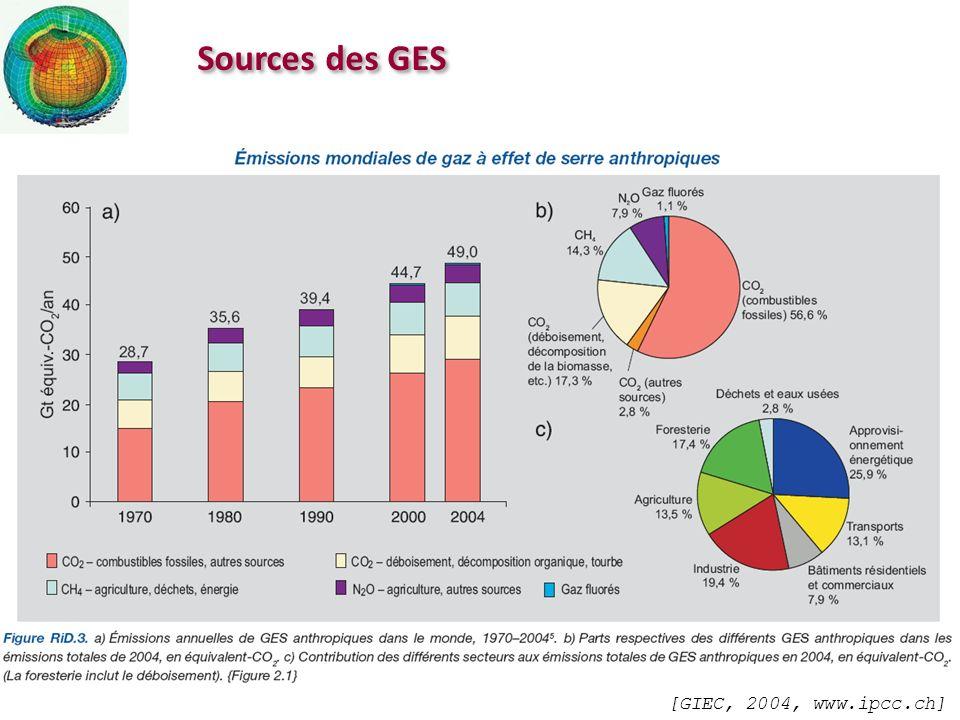 Principaux GES Les halocarbures constituent une faible part des GES.