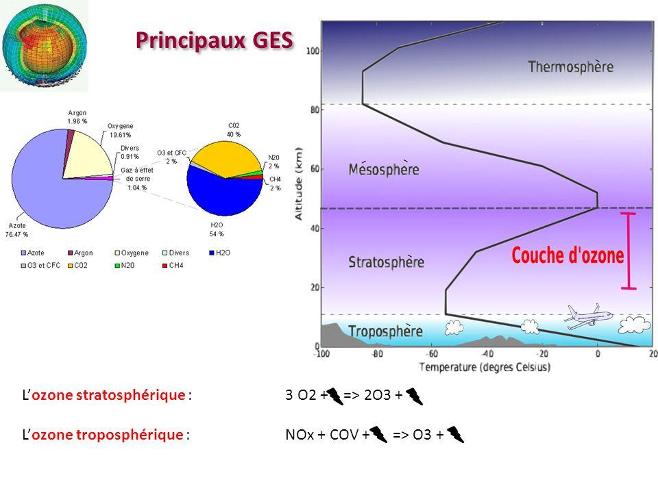 Résultats I : concentration CO2 [GIEC, 2007, www.ipcc.ch] Scénarios bas Scénarios hauts : Les émissions de 10G terriens évoluent vers celles dun polonais de lan 2000 Tous les scénarios convergent vers une augmentation de la teneur en CO2
