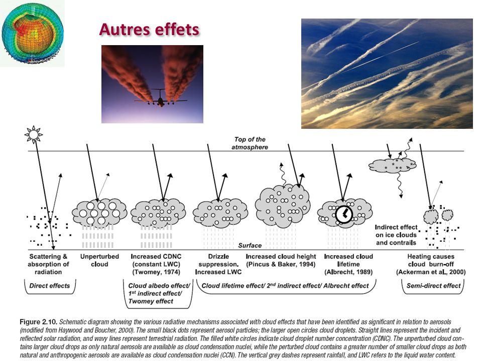 Résultats II : modèle de climat [GIEC, 2007, www.ipcc.ch]