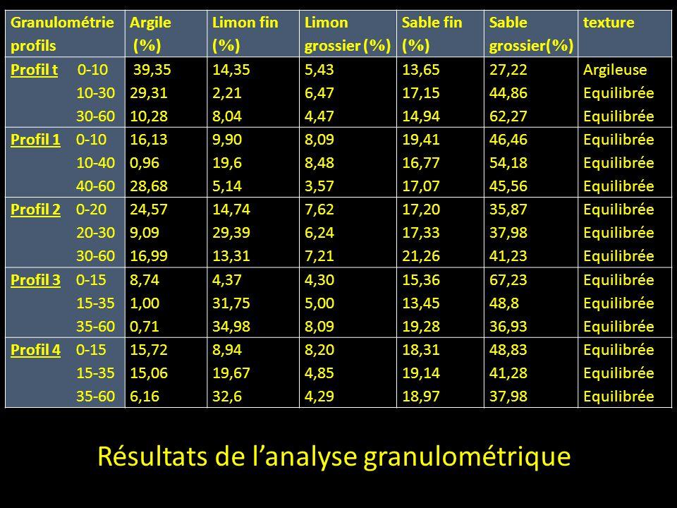 Granulométrie profils Argile ( % ) Limon fin ( % ) Limon grossier ( % ) Sable fin ( % ) Sable grossier( % ) texture Profil t 0-10 10-30 30-60 39,35 29