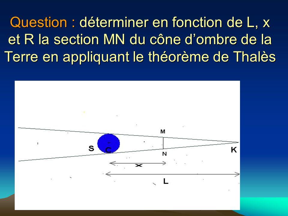 Question : déterminer en fonction de L, x et R la section MN du cône dombre de la Terre en appliquant le théorème de Thalès