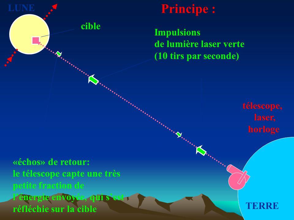 LUNE TERRE Impulsions de lumière laser verte (10 tirs par seconde) «échos» de retour: le télescope capte une très petite fraction de lénergie envoyée, qui sest réfléchie sur la cible télescope, laser, horloge cible Principe :