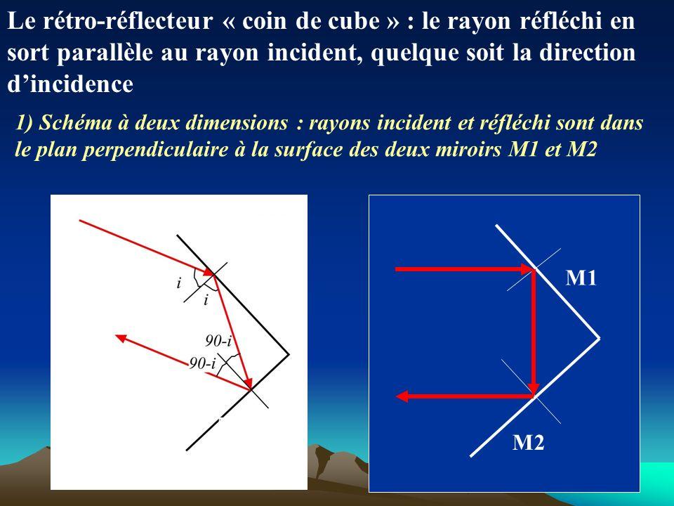 Le rétro-réflecteur « coin de cube » : le rayon réfléchi en sort parallèle au rayon incident, quelque soit la direction dincidence 1) Schéma à deux dimensions : rayons incident et réfléchi sont dans le plan perpendiculaire à la surface des deux miroirs M1 et M2 M1 M2 M1 M2