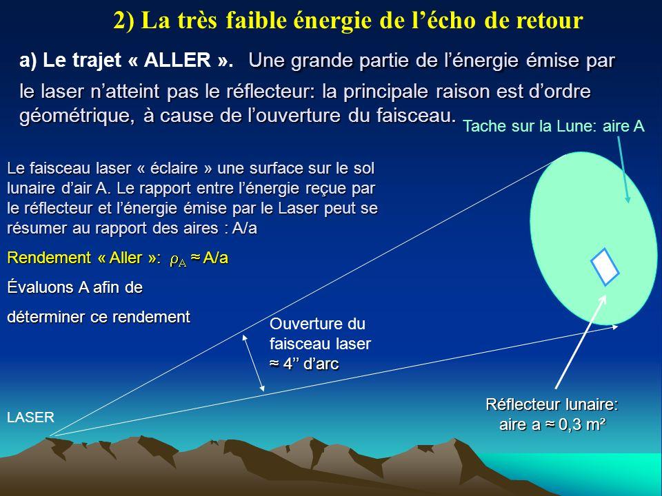 Tache sur la Lune: aire A LASER Une grande partie de lénergie émise par le laser natteint pas le réflecteur: la principale raison est dordre géométrique, à cause de louverture du faisceau.