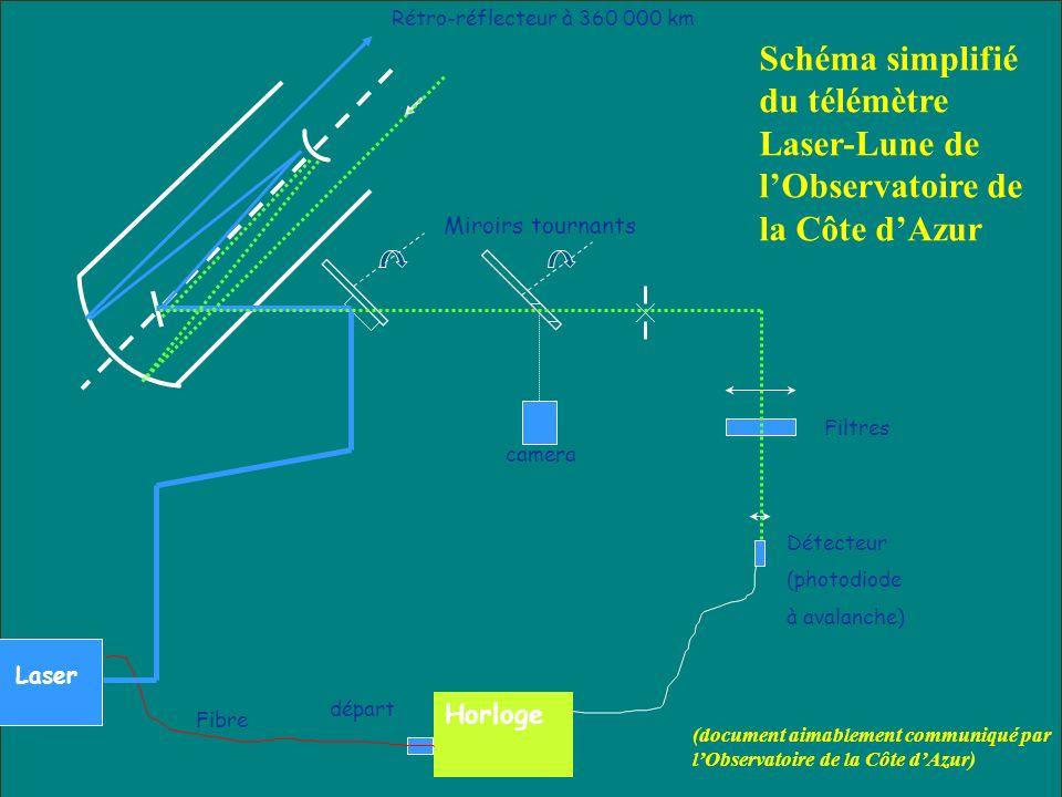 camera Rétro-réflecteur à 360 000 km Détecteur (photodiode à avalanche) Filtres Horloge départ Fibre Miroirs tournants Laser Schéma simplifié du télémètre Laser-Lune de lObservatoire de la Côte dAzur (document aimablement communiqué par lObservatoire de la Côte dAzur)