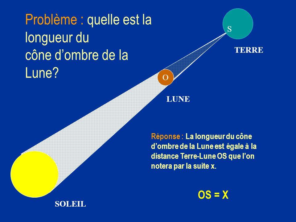 Lune Terre O CS x K L Explications : le soleil est beaucoup plus éloigné de la Terre que la Lune.Les rayons qui proviennent du bord supérieur du soleil et qui viennent frapper la Terre et la Lune sont donc parallèles entre eux.Il en est de même des rayons qui proviennent du bord inférieur.