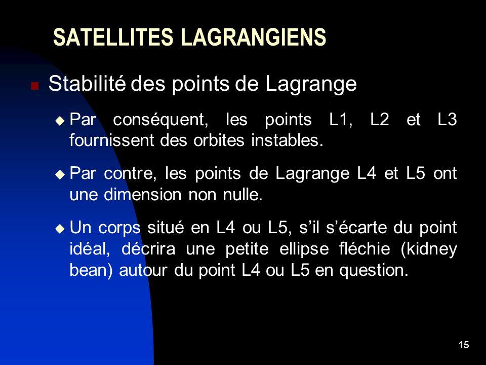 15 SATELLITES LAGRANGIENS Stabilité des points de Lagrange Par conséquent, les points L1, L2 et L3 fournissent des orbites instables. Par contre, les