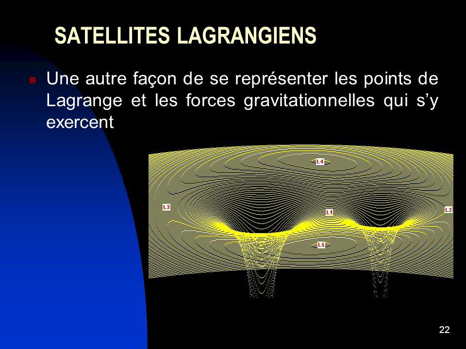 22 SATELLITES LAGRANGIENS Une autre façon de se représenter les points de Lagrange et les forces gravitationnelles qui sy exercent