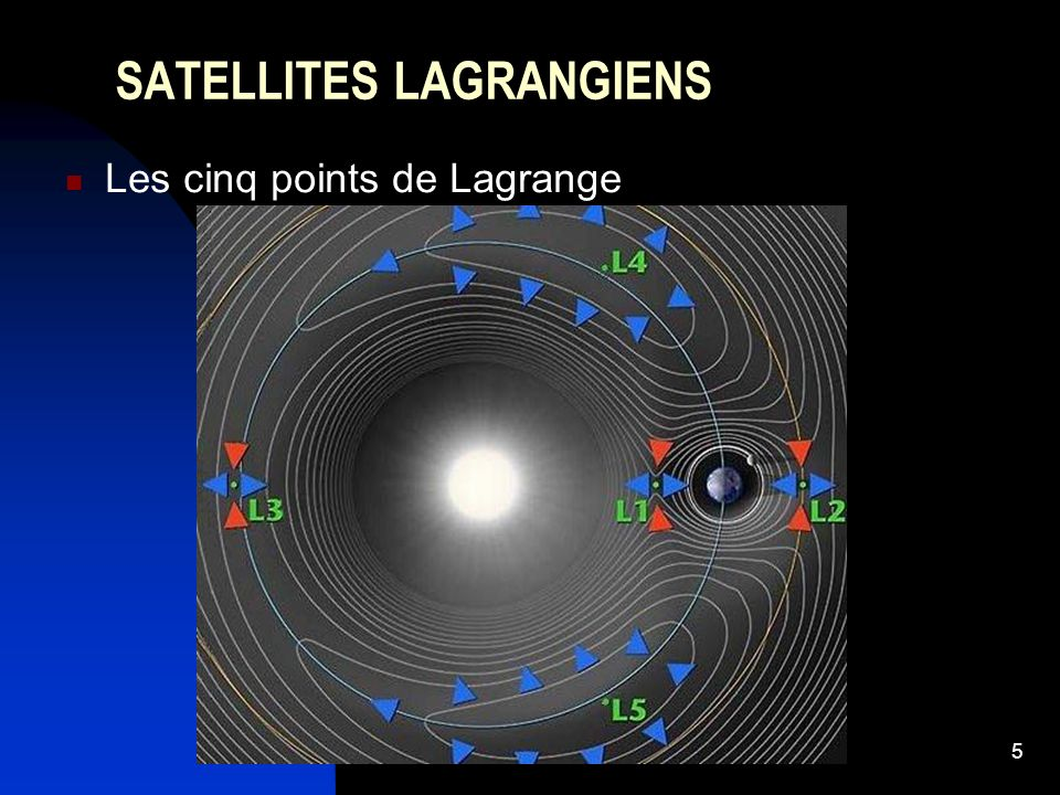 5 SATELLITES LAGRANGIENS Les cinq points de Lagrange