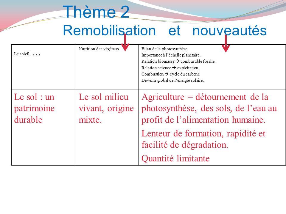 Thème 2 Remobilisation et nouveautés Le soleil, … Nutrition des végétauxBilan de la photosynthèse. Importance à léchelle planétaire. Relation biomasse