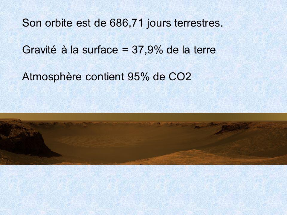 Son orbite est de 686,71 jours terrestres. Gravité à la surface = 37,9% de la terre Atmosphère contient 95% de CO2