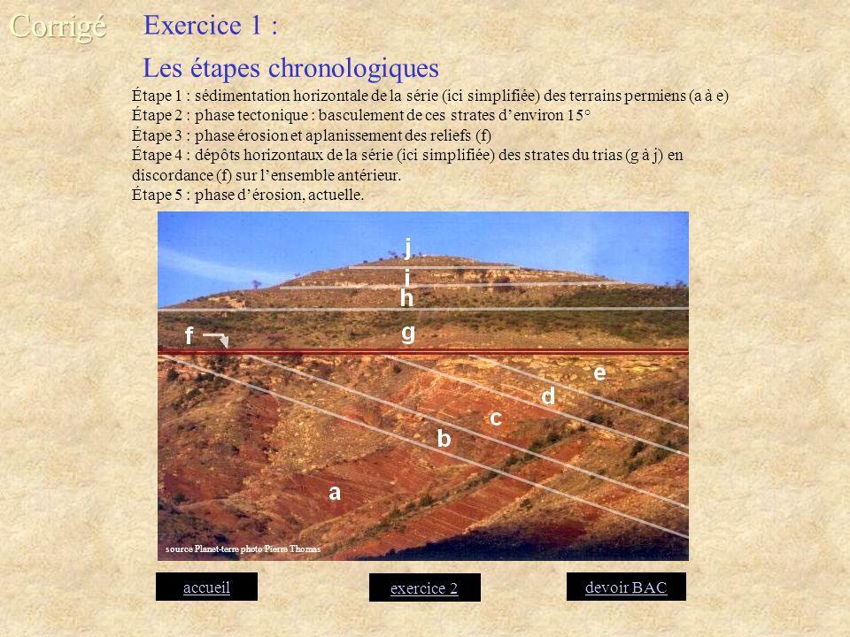 Les étapes chronologiques Étape 1 : sédimentation horizontale de la série (ici simplifiée) des terrains permiens (a à e) Étape 2 : phase tectonique :