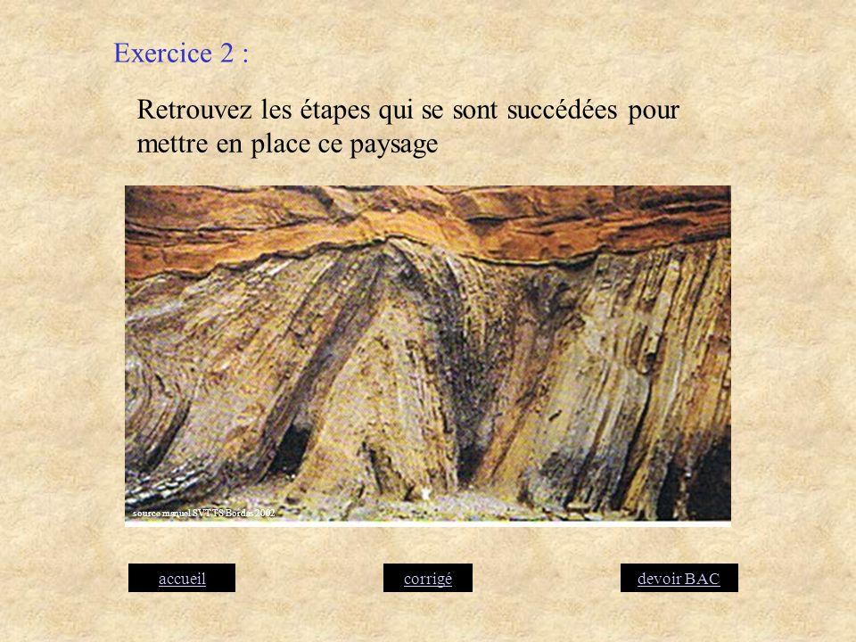 Retrouvez les étapes qui se sont succédées pour mettre en place ce paysage Exercice 2 : corrigéaccueildevoir BAC source manuel SVT TS Bordas 2002
