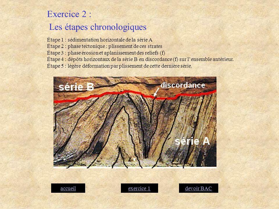 Les étapes chronologiques Étape 1 : sédimentation horizontale de la série A Étape 2 : phase tectonique : plissement de ces strates Étape 3 : phase éro