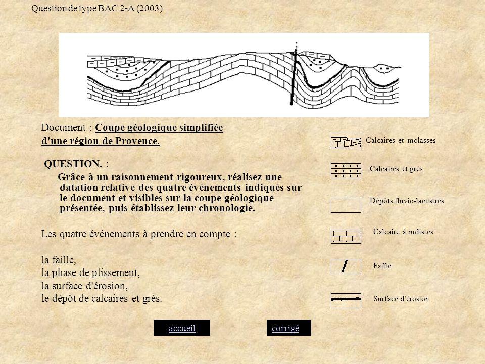 Question de type BAC 2-A (2003) Document : Coupe géologique simplifiée d'une région de Provence. QUESTION. : Grâce à un raisonnement rigoureux, réalis
