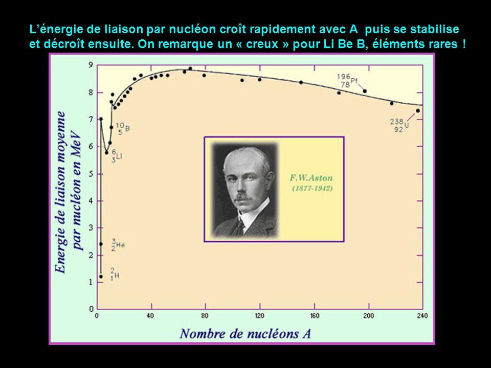 Lénergie de liaison par nucléon croît rapidement avec A puis se stabilise et décroît ensuite. On remarque un « creux » pour Li Be B, éléments rares !