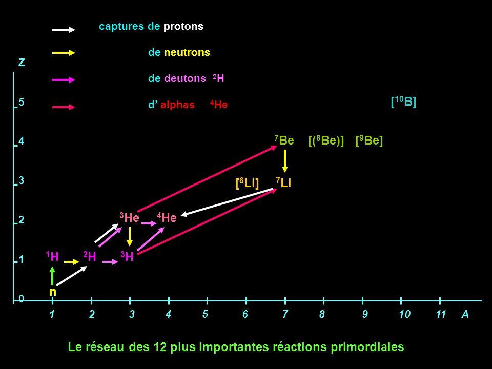 1 2 3 4 5 6 7 8 9 10 11 A Z543210Z543210 1 H 2 H 3 H n 3 He 4 He [ 6 Li] 7 Li 7 Be [( 8 Be)] [ 9 Be] [ 10 B] captures de protons de neutrons de deuton
