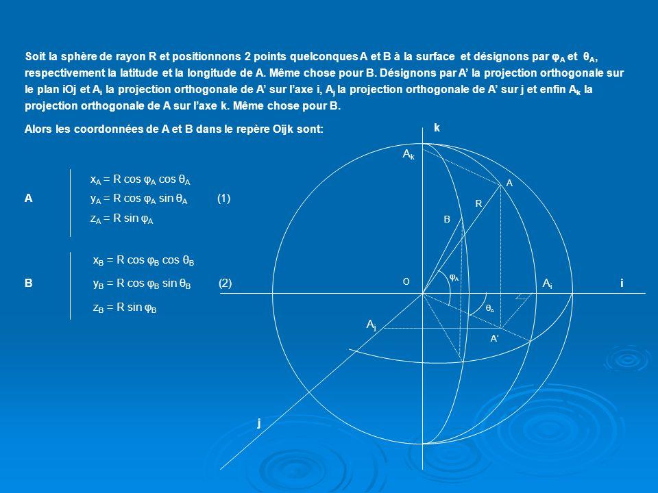 Nous cherchons dans un premier temps la distance « rectiligne » de la droite AB dont on va exprimer la valeur à partir dun exemple simple, celui du plan: Oi j A B Daprès Pythagore on sait que AB 2 = AC 2 + BC 2 (3) En se reportant aux coordonnées de A (x A,y A ) et B (x B,Y B ) on a: AB 2 = (x B – x A ) 2 + (y B – y A ) 2 C yByB yAyA xBxB xAxA Pour revenir à notre sphère nous pouvons écrire, bien que la démonstration ci-dessus nait pas la rigueur mathématique suffisante, que le carré de la distance de A à B est la somme des carrés des écarts des coordonnées de A et B sur chacun des axes soit: AB 2 = (x B -x A ) 2 + (y B -y A ) 2 + (z B -z A ) 2 (4) Pour simplifier les calculs un peu fastidieux nous allons supposer que la longitude de A est égale à 0 Par conséquent les coordonnées de A (relations (1)) en sachant que sin 0 = 0 et cos 0 = 1, sécrivent : x A = R cos φ A y A = 0 z A = R sin φ A