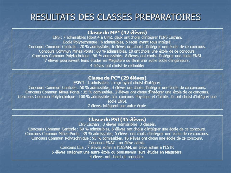 Classe de MP* (42 élèves) ENS : 7 admissibles (dont 4 à Ulm), deux ont choisi dintégrer lENS Cachan. École Polytechnique : 6 admissibles, 5 reçus ayan