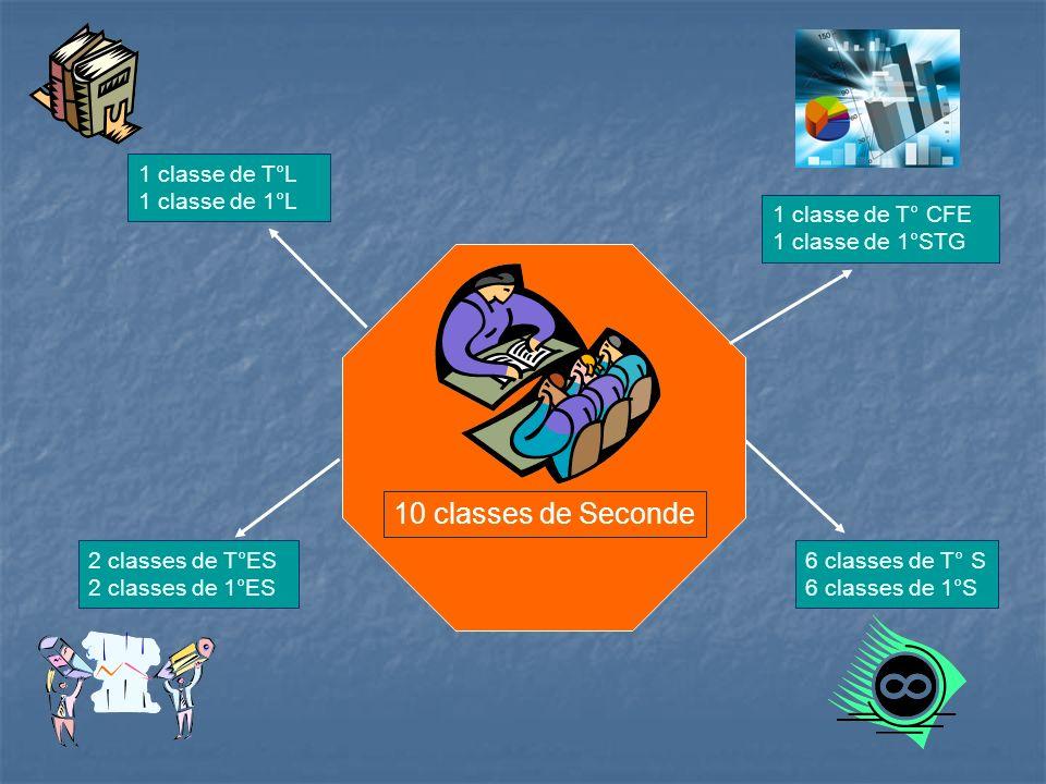 10 classes de Seconde 1 classe de T°L 1 classe de 1°L 2 classes de T°ES 2 classes de 1°ES 1 classe de T° CFE 1 classe de 1°STG 6 classes de T° S 6 classes de 1°S