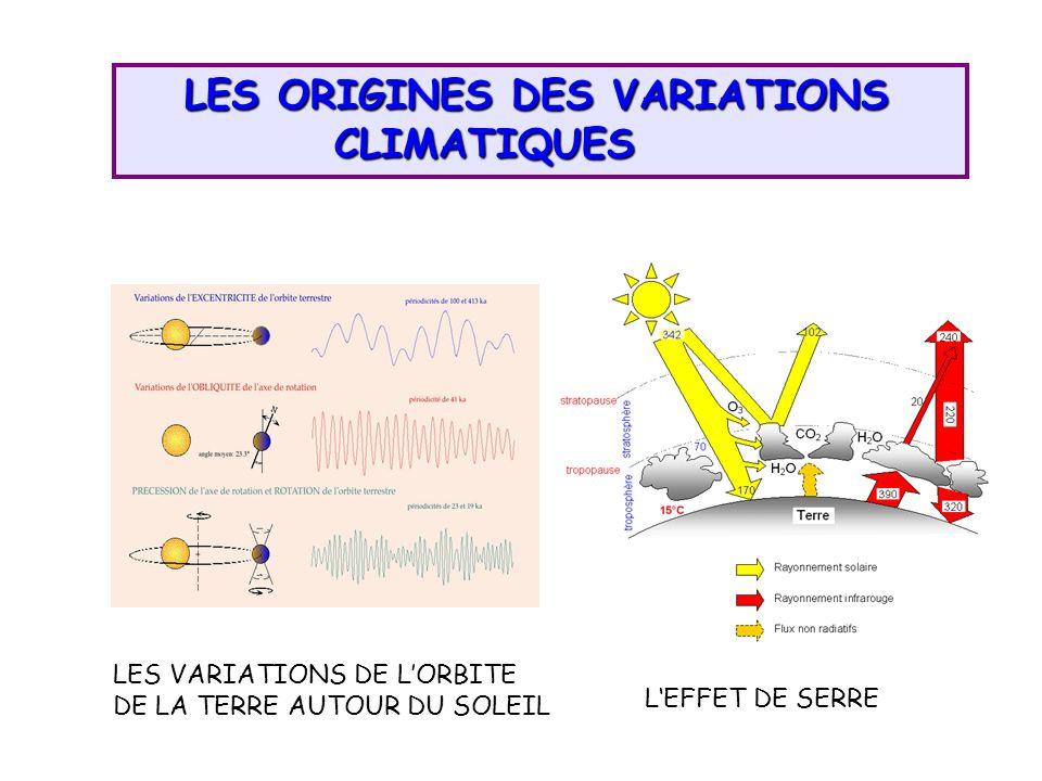 LES ORIGINES DES VARIATIONS CLIMATIQUES LES ORIGINES DES VARIATIONS CLIMATIQUES LEFFET DE SERRE LES VARIATIONS DE LORBITE DE LA TERRE AUTOUR DU SOLEIL