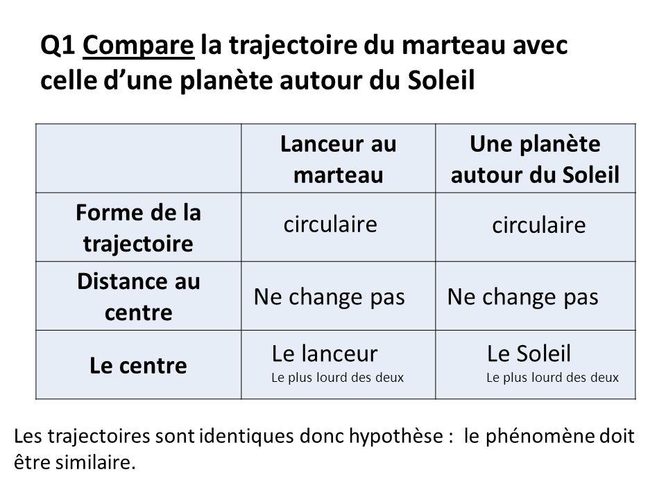 Q1 Compare la trajectoire du marteau avec celle dune planète autour du Soleil Lanceur au marteau Une planète autour du Soleil Forme de la trajectoire
