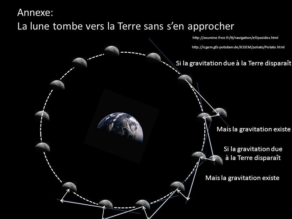 Annexe: La lune tombe vers la Terre sans sen approcher http://icgem.gfz-potsdam.de/ICGEM/potato/Potato.html http://zoumine.free.fr/tt/navigation/ellip