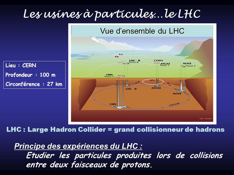 Vue densemble du LHC Les usines à particules…le LHC Principe des expériences du LHC : Etudier les particules produites lors de collisions entre deux f
