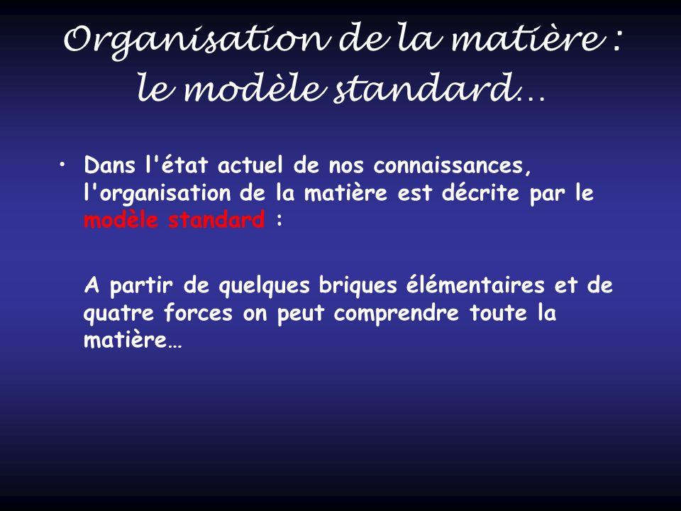 Organisation de la matière : le modèle standard… Dans l'état actuel de nos connaissances, l'organisation de la matière est décrite par le modèle stand