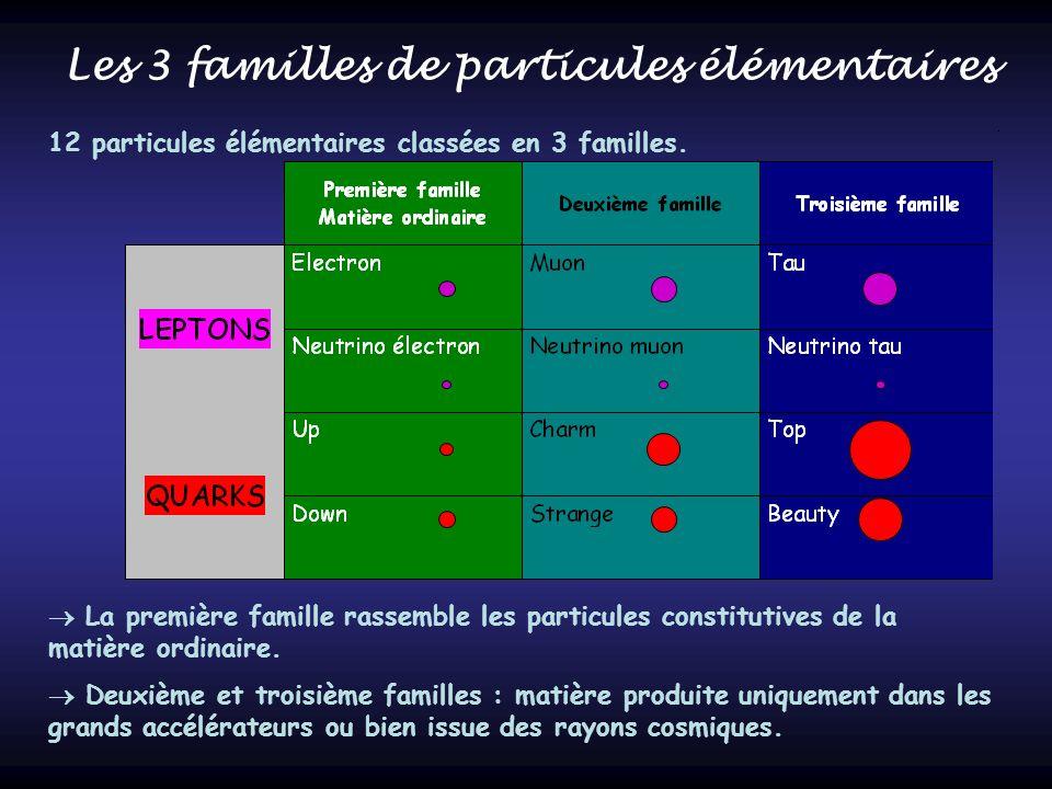Les 3 familles de particules élémentaires 12 particules élémentaires classées en 3 familles. La première famille rassemble les particules constitutive