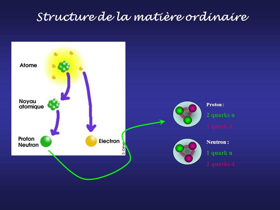 Neutron : 1 quark u 2 quarks d Proton : 2 quarks u 1 quark d Structure de la matière ordinaire