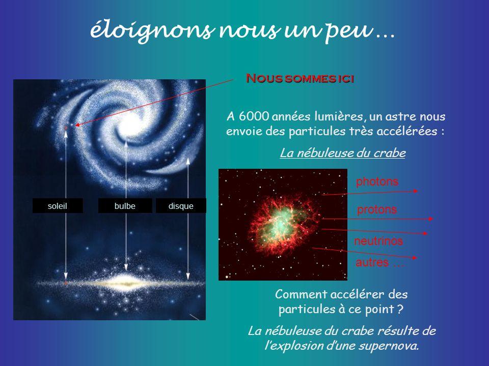éloignons nous un peu … disquesoleilbulbe Nous sommes ici A 6000 années lumières, un astre nous envoie des particules très accélérées : La nébuleuse d