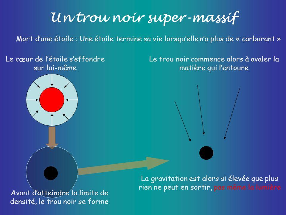 Un trou noir super-massif Mort dune étoile : Une étoile termine sa vie lorsquelle na plus de « carburant » Le cœur de létoile seffondre sur lui-même L