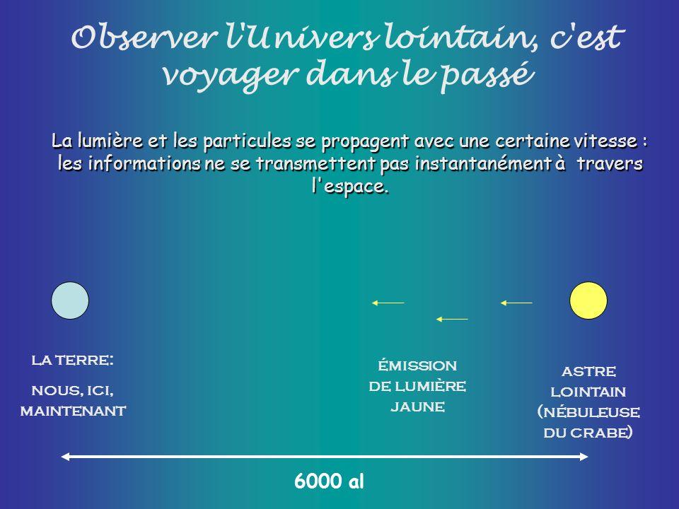 Observer l'Univers lointain, c'est voyager dans le passé la terre: nous, ici, maintenant astre lointain (nébuleuse du crabe) La lumière et les particu