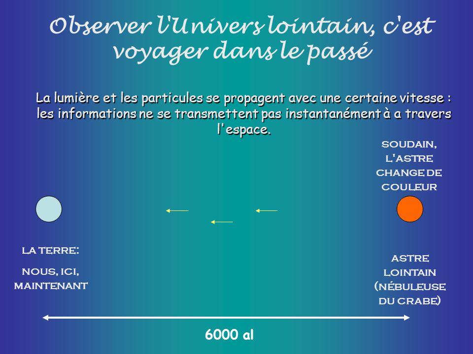 la terre: nous, ici, maintenant La lumière et les particules se propagent avec une certaine vitesse : les informations ne se transmettent pas instanta