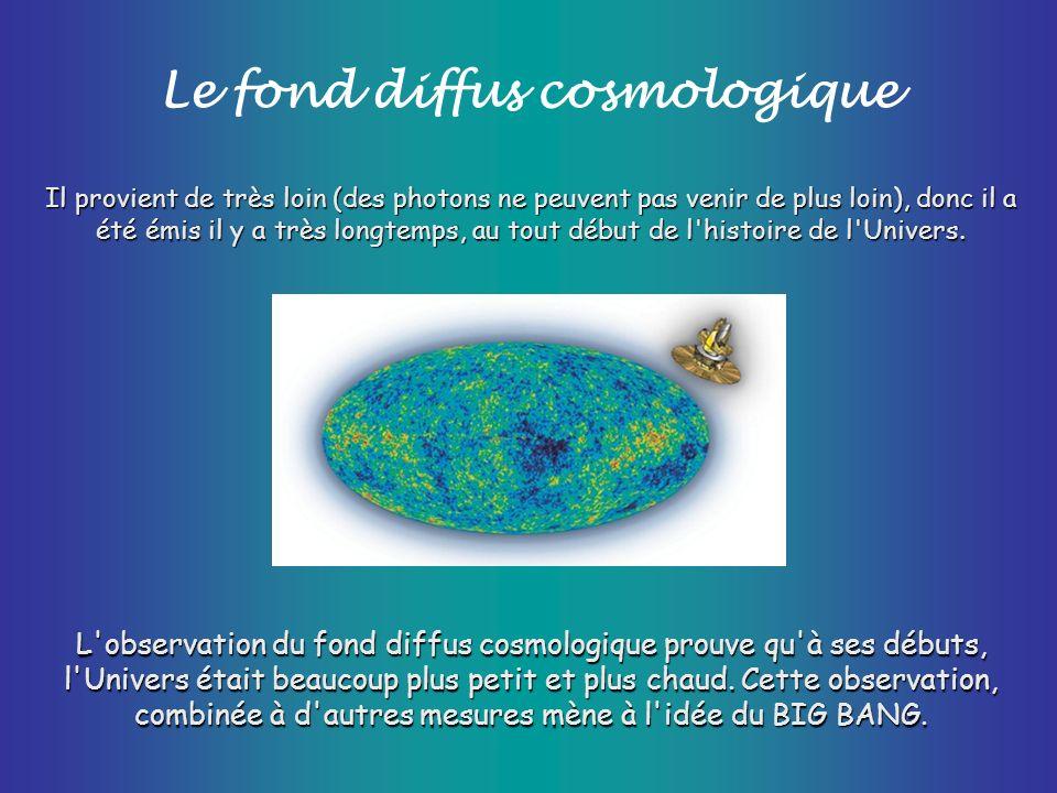 Le fond diffus cosmologique Il provient de très loin (des photons ne peuvent pas venir de plus loin), donc il a été émis il y a très longtemps, au tou