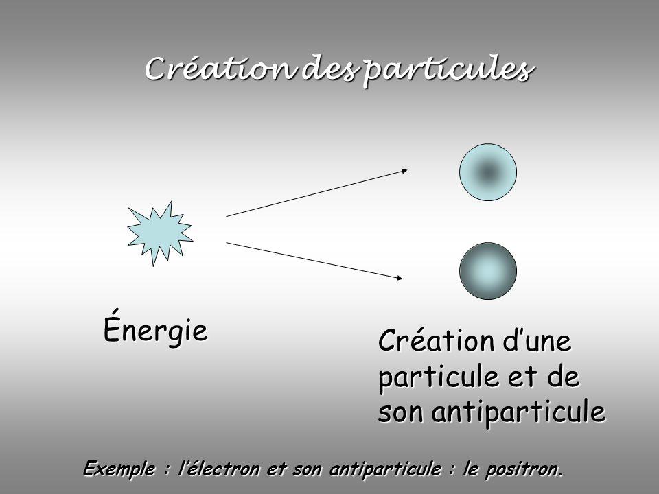 Création des particules Énergie Création dune particule et de son antiparticule Exemple : lélectron et son antiparticule : le positron.