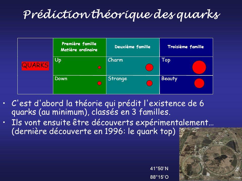 Première famille Matière ordinaire Deuxième famille Troisième famille Up Charm Top QUARKS Down Strange Beauty Prédiction théorique des quarks 41°50 N