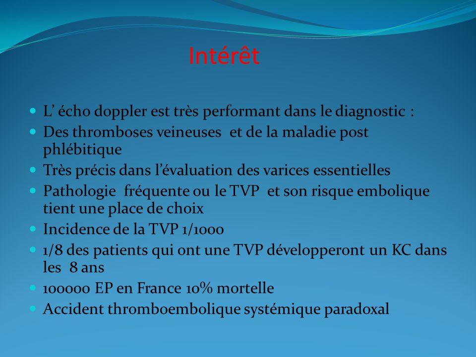 Intérêt L écho doppler est très performant dans le diagnostic : Des thromboses veineuses et de la maladie post phlébitique Très précis dans lévaluation des varices essentielles Pathologie fréquente ou le TVP et son risque embolique tient une place de choix Incidence de la TVP 1/1000 1/8 des patients qui ont une TVP développeront un KC dans les 8 ans 100000 EP en France 10% mortelle Accident thromboembolique systémique paradoxal