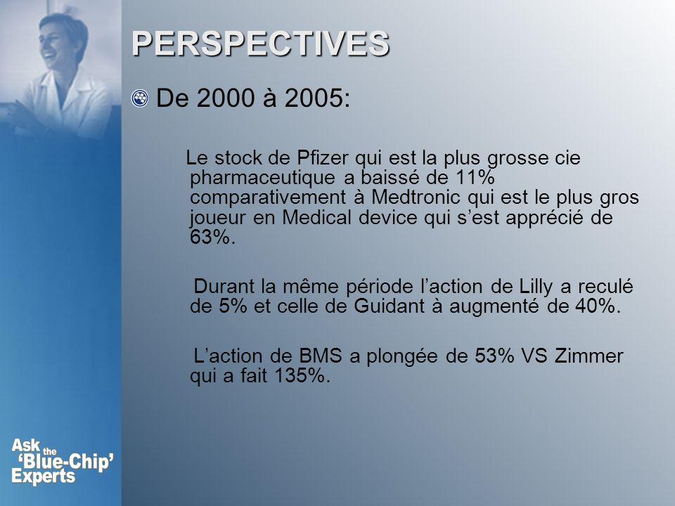 PERSPECTIVES De 2000 à 2005: Le stock de Pfizer qui est la plus grosse cie pharmaceutique a baissé de 11% comparativement à Medtronic qui est le plus gros joueur en Medical device qui sest apprécié de 63%.
