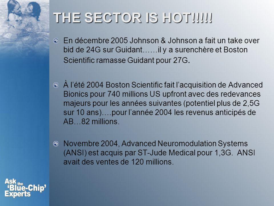 THE SECTOR IS HOT!!!!! En décembre 2005 Johnson & Johnson a fait un take over bid de 24G sur Guidant……il y a surenchère et Boston Scientific ramasse G
