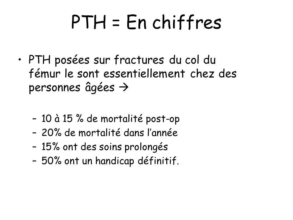 PTH = En chiffres PTH posées sur fractures du col du fémur le sont essentiellement chez des personnes âgées –10 à 15 % de mortalité post-op –20% de mortalité dans lannée –15% ont des soins prolongés –50% ont un handicap définitif.