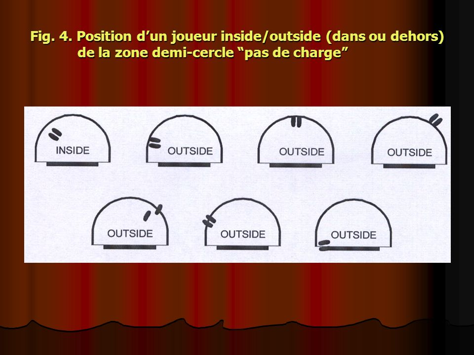 Fig. 4. Position dun joueur inside/outside (dans ou dehors) de la zone demi-cercle pas de charge