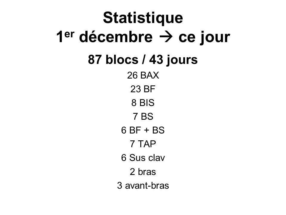 Statistique 1 er décembre ce jour 87 blocs / 43 jours 26 BAX 23 BF 8 BIS 7 BS 6 BF + BS 7 TAP 6 Sus clav 2 bras 3 avant-bras